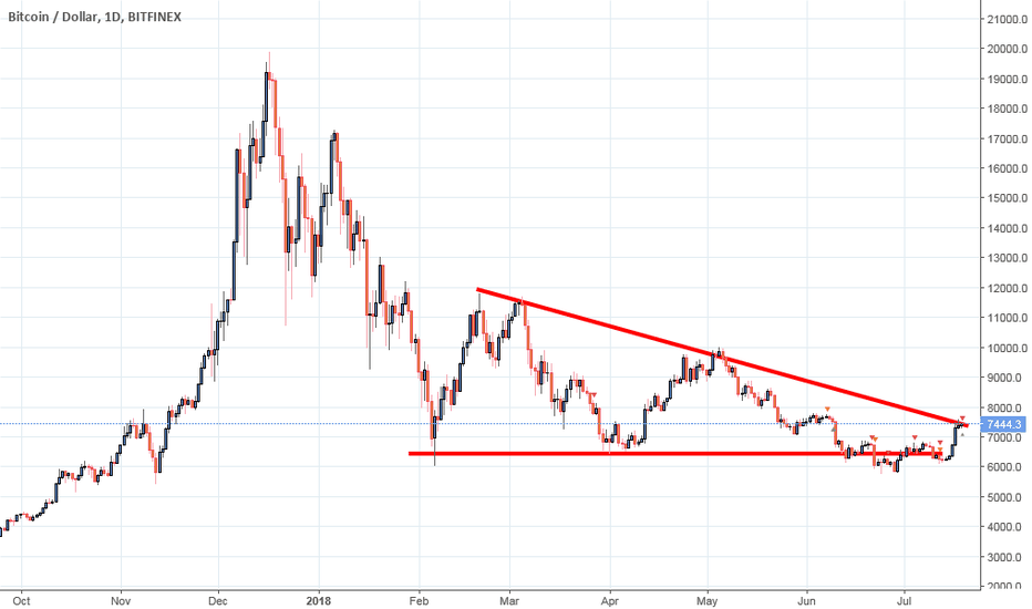 BTCUSD: Bitcoin, ready to buy/sell after next breakout and bounce.