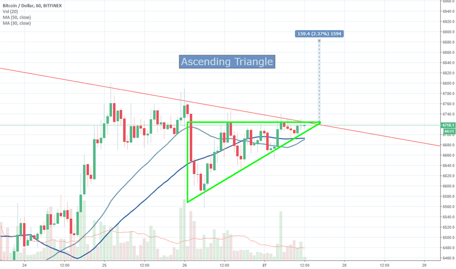 BTCUSD: There appears to be an ascending triangle.