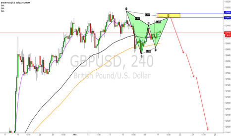 GBPUSD: GBPUSD Gartley Pattern+1.272 Fib Extension+ABCD