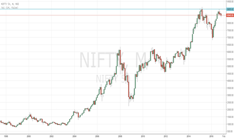 NIFTY: NIFTY Spot/Index