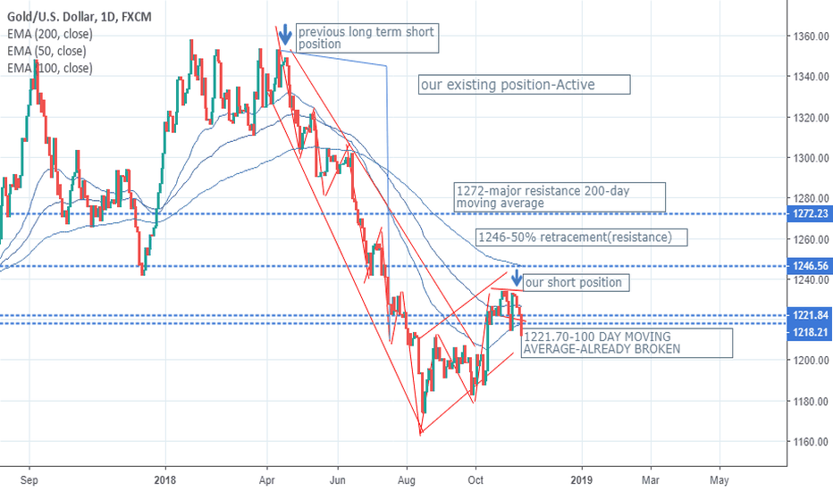 XAUUSD: SHORT TERM TARGETS REACHED