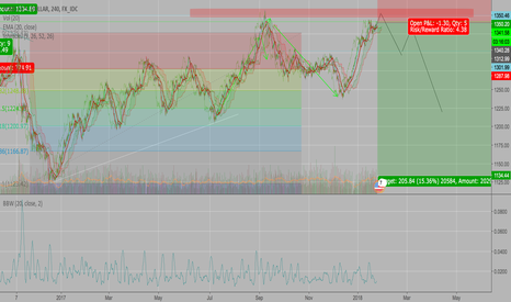 XAUUSD: Gold possibly next movement.