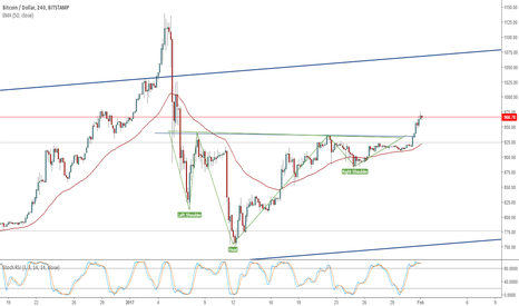 BTCUSD: Bitcoin activates the positive formation