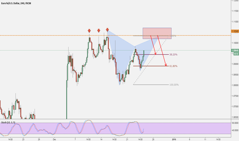 EURUSD: EURUSD: 4H Potential Gartley Pattern