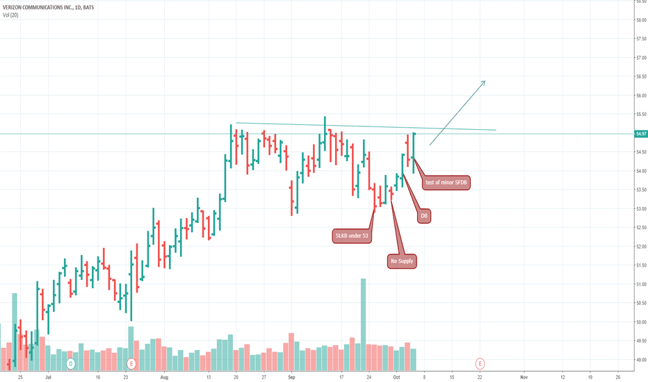 Vz Stock Price And Chart Tradingview
