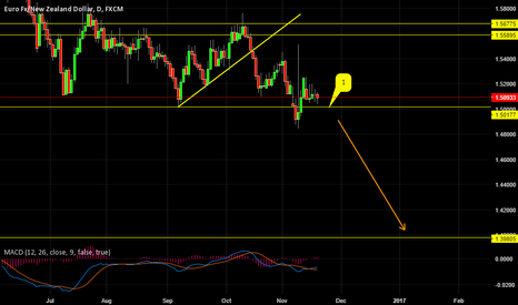 EURNZD: BULLS NEED TO DEFEND EURNZD 1.5000