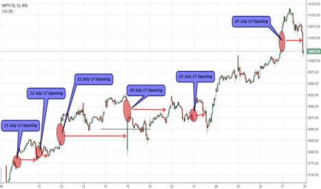 NIFTY: Nifty Gap Theory Study/Observation