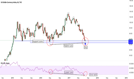 DXY: Bounce anticipated in Dollar Index