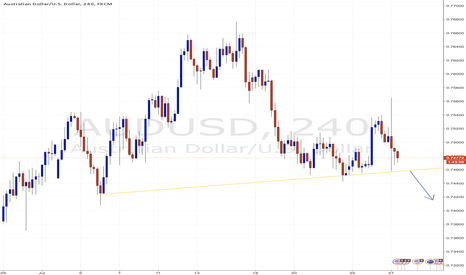 AUDUSD: Head and shoulders AUDUSD