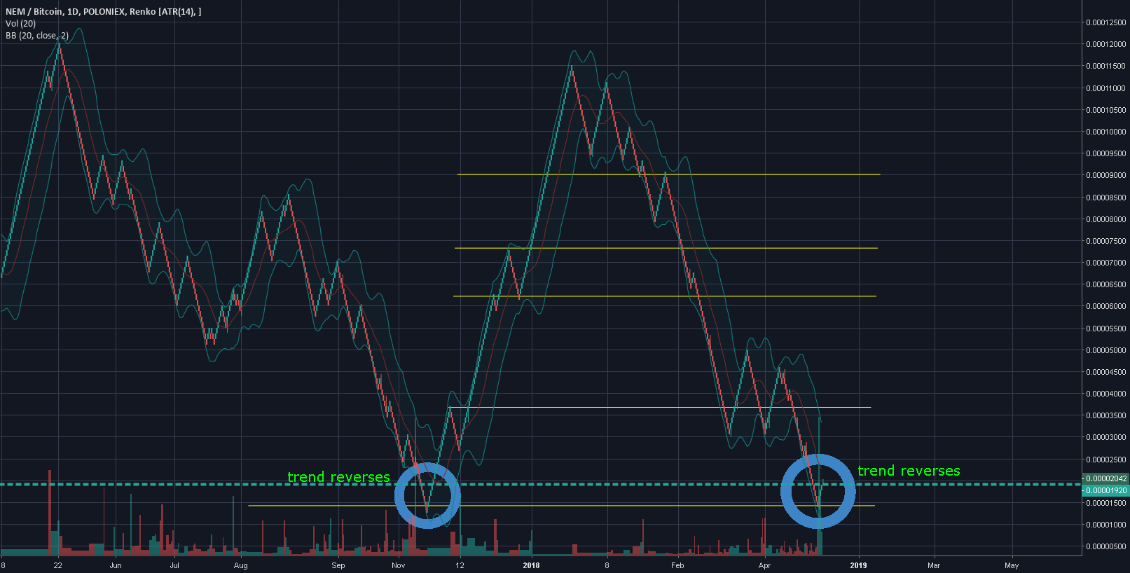 1abcd0d96ec can find lots of these types of coins on binance if you can identify  breakout trend