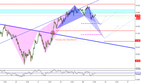 AUDJPY: AUDJPY: INTRADAY OPPORTUNITY (KILL IT)