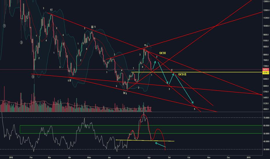 BTCUSD: BTC/USD - Cenário