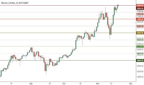 BTCUSD: Should hold above 8000 or it's a long way down