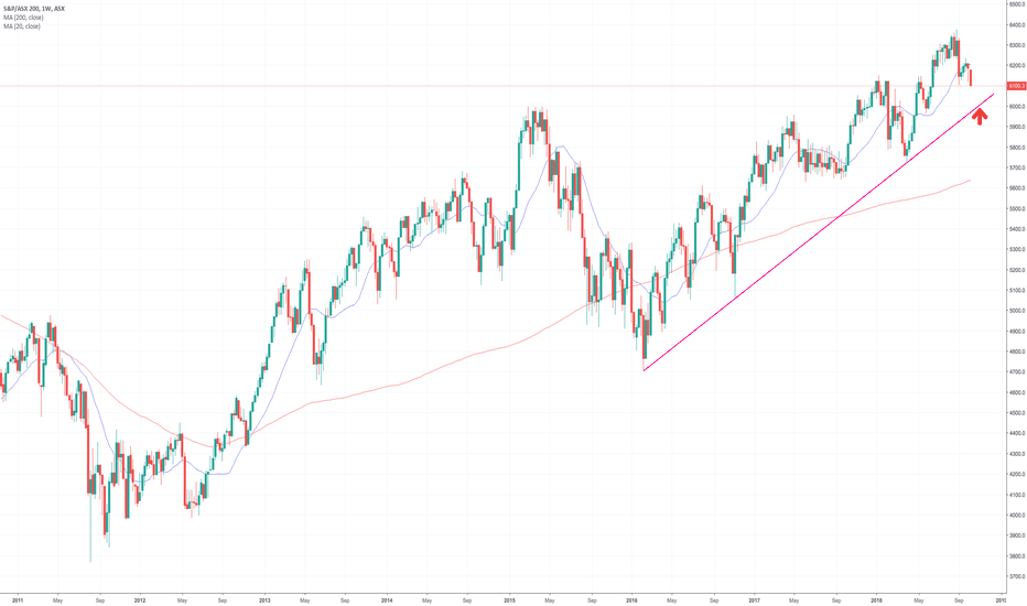 XJO: ASX 200 - Headed lower to trendline support.