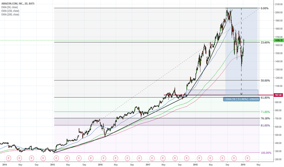 AMZN: Amazon down to 1000$ ? My prediction after parabolic violated