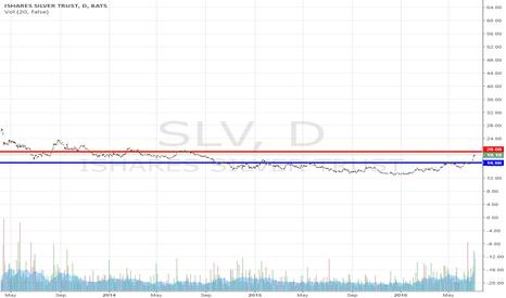 SLV: SLV Support & Resistance