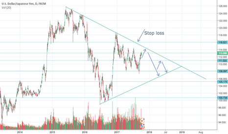 USDJPY: USDJPY Move down