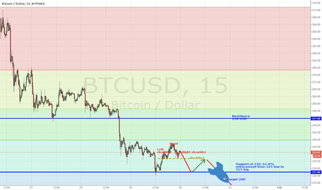 BTCUSD: Bitcoin is about to go under again