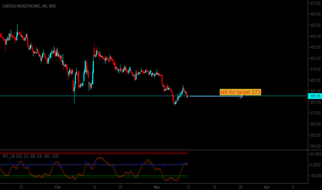 CADILAHC: Sell Cadilahc for target 273