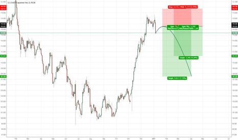 USDJPY: USDJPY mid-term price projection