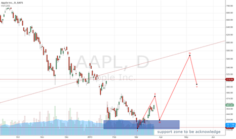 AAPL: Awaiting to long apple