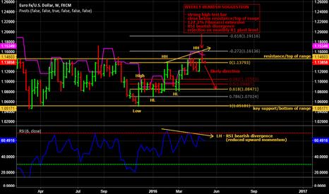 EURUSD: Weekly time frame analysis of EUR/USD