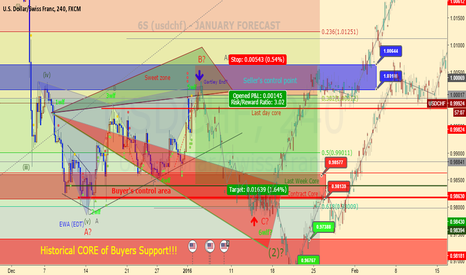USDCHF: 6S (USDCHF mirror) - JANUARY INTRADAY FORECAST!