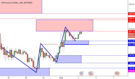 ETHUSD: ETHUSD Perspective And Levels: Resistance May Lead To Retrace.