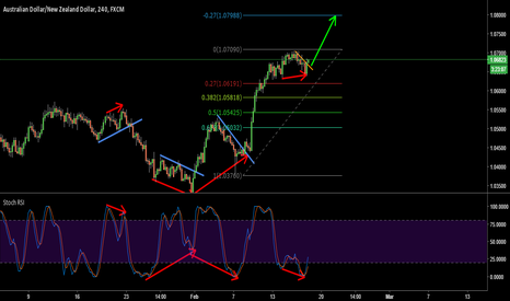 AUDNZD: AUDNZD - buy 4hr