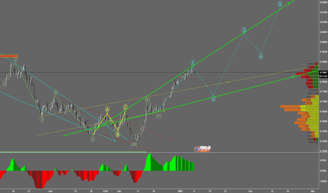 AUDUSD: Aussie is now in a corrective wave, look for both short and long