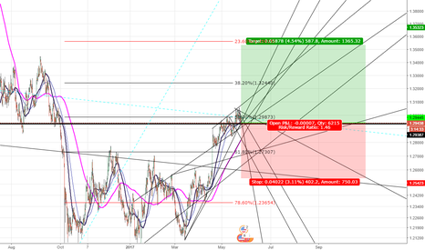 GBPUSD: Decided to buy a pound for the maximum