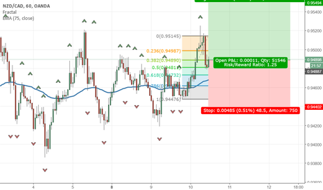 NZDCAD: NZDCAD Long before RBNZ Decision