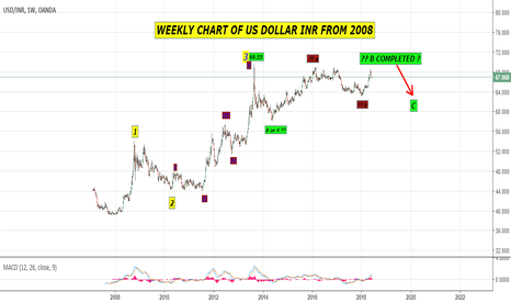 USDINR: WEEKLY ELLIOTT WAVE OF US DOLLAR INDIAN RUPEE