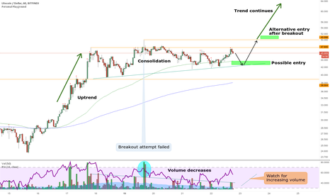 LTCUSD: Another stage for LTC