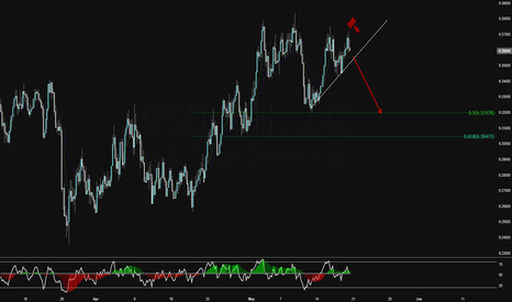 """USDCNH: """"SELL MEE !!"""""""