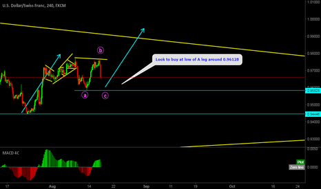 USDCHF: USDCHF Upcoming buy around low of A 0.96127 as it completes abc.