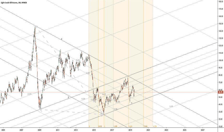 CL1! Charts and Quotes — TradingView