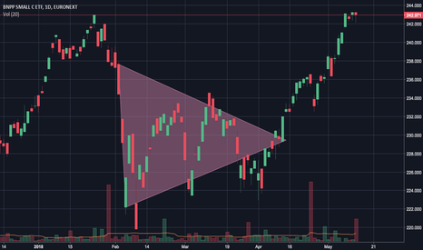 EESM: Bullish wedge pattern EESM (EURONEXT)