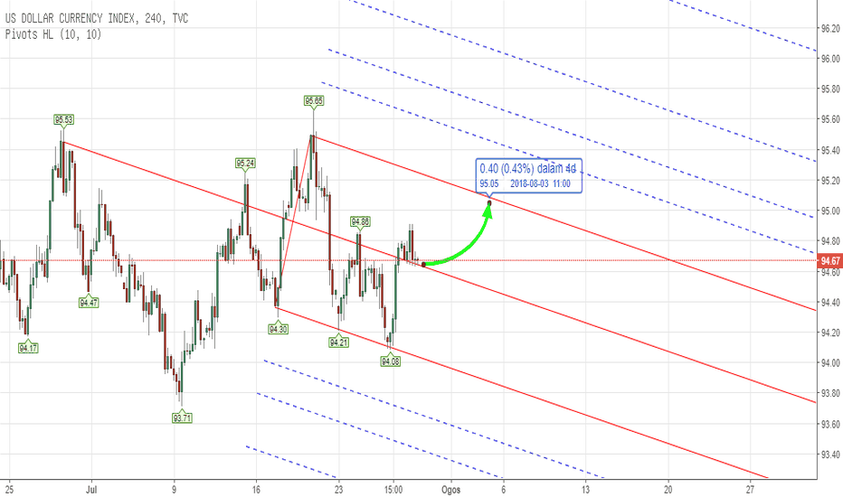 DXY: PITCHFORK - DXY US INDEX Weekly Analysis 30th - 03rd Aug 2018