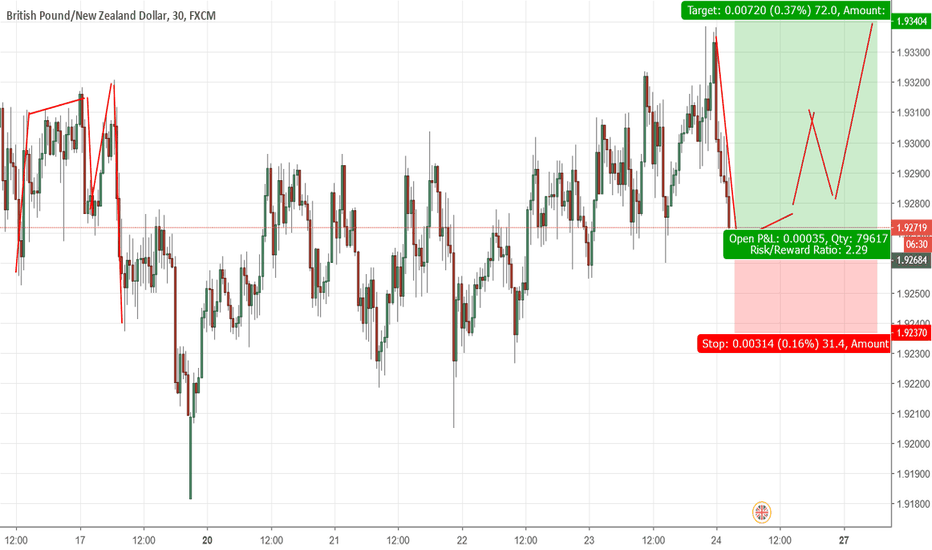 GBPNZD: GBPNZD is going shooting UP BIG
