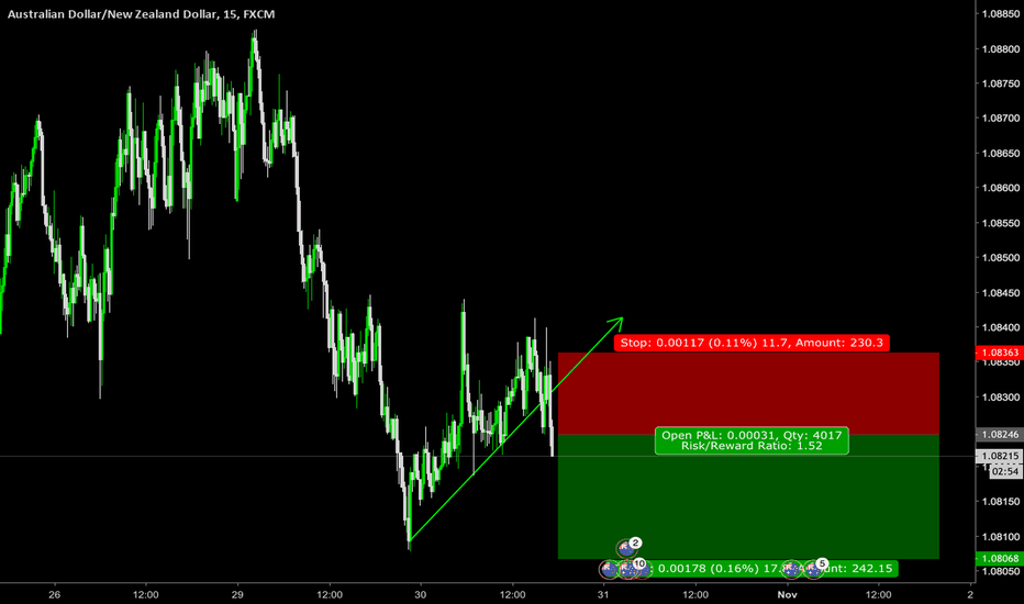AUDNZD: new impalse wave