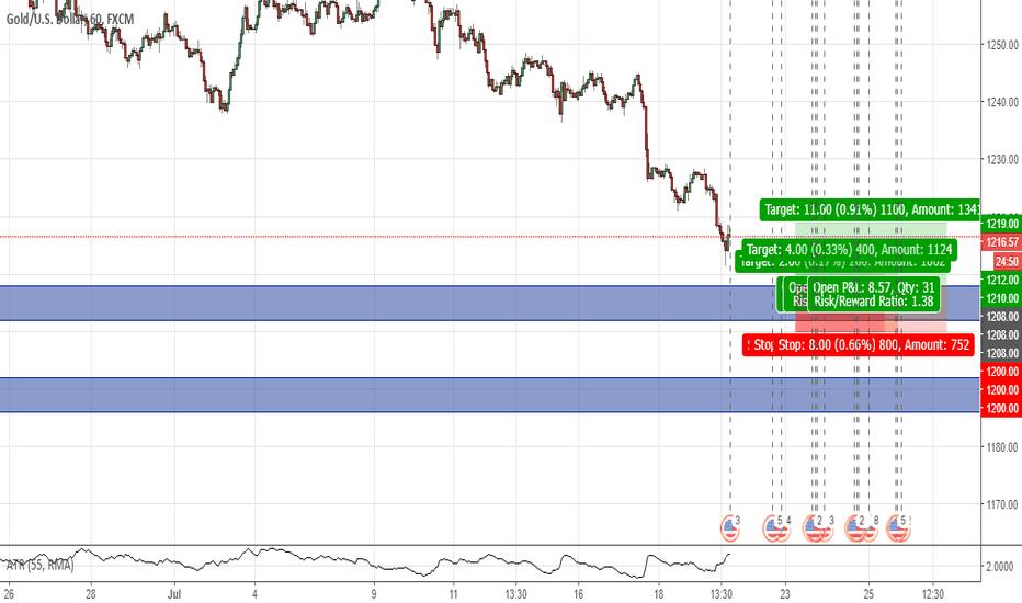 XAUUSD: three long position on Gold