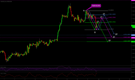 EURUSD: Potential short set up EURUSD 60M