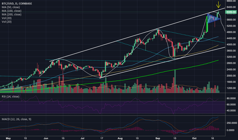BTCUSD: BTC Channel