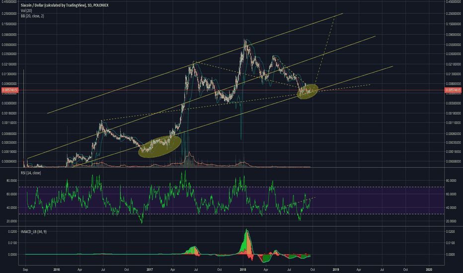 SCUSD: Potential Monster Breakout to finish 2018
