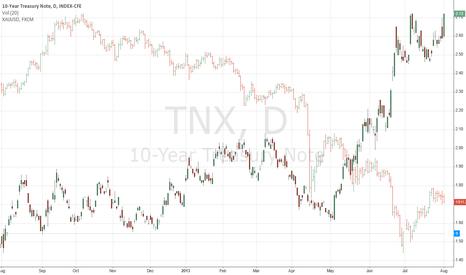 TNX: tnx vs. gold