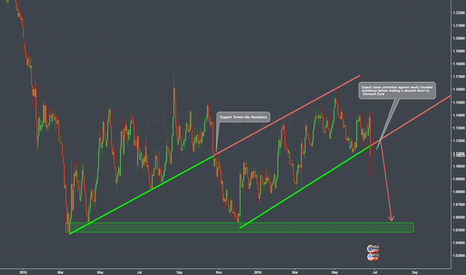 EURUSD: EURUSD: HISTORY IS REPEATING ITSELF