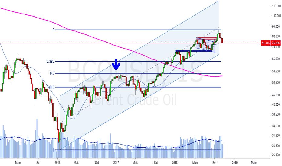 BCOUSD: E agora, petróleo?