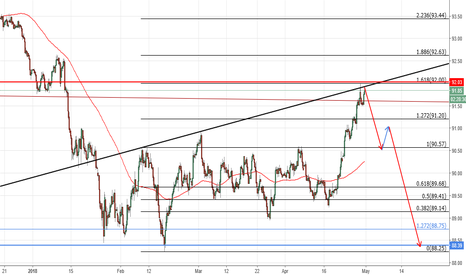 DXY: DXY at key level for bearish continuation