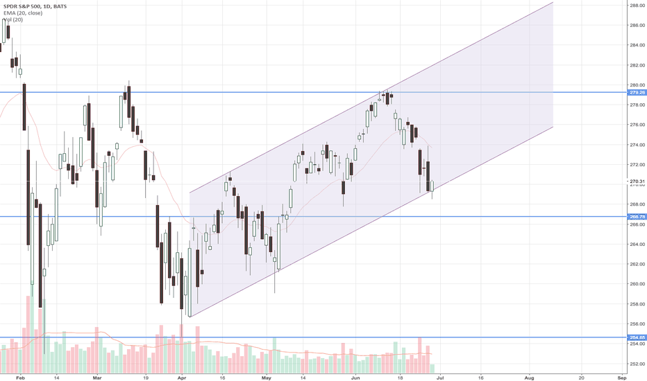 SPY: SP500 respects the channel
